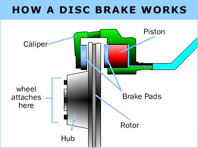 how a disc brake works