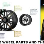 Guide for car Wheel Parts and their Functions